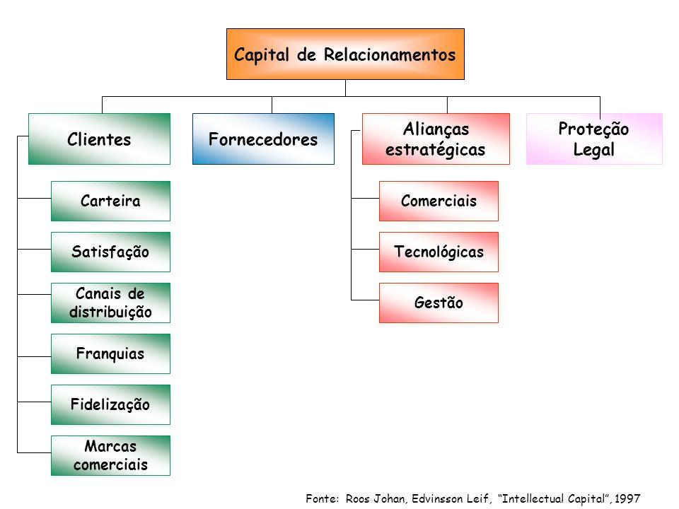 Capital de Relacionamentos