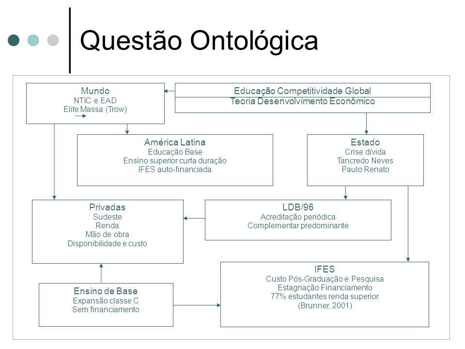 Questão Ontológica Mundo. NTIC e EAD. Elite Massa (Trow) Educação Competitividade Global. Teoria Desenvolvimento Econômico.