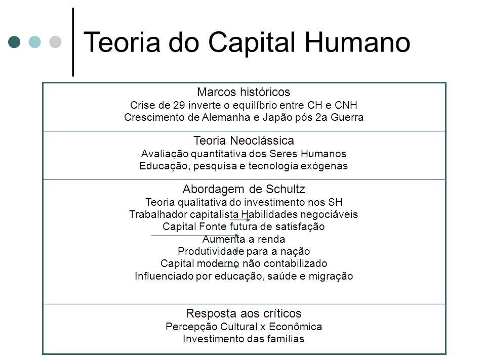 Teoria do Capital Humano