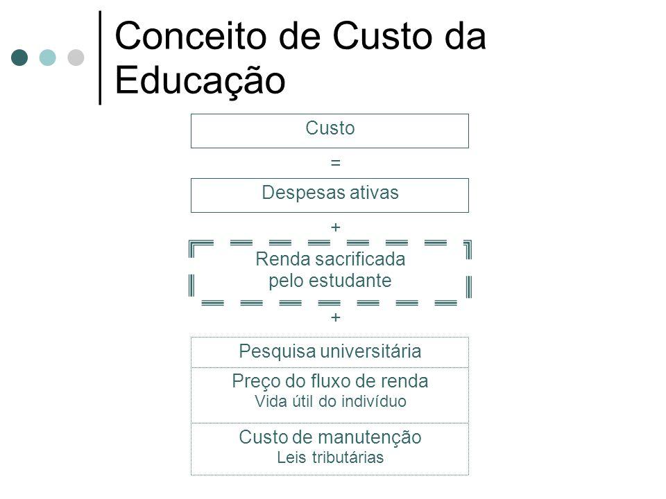 Conceito de Custo da Educação