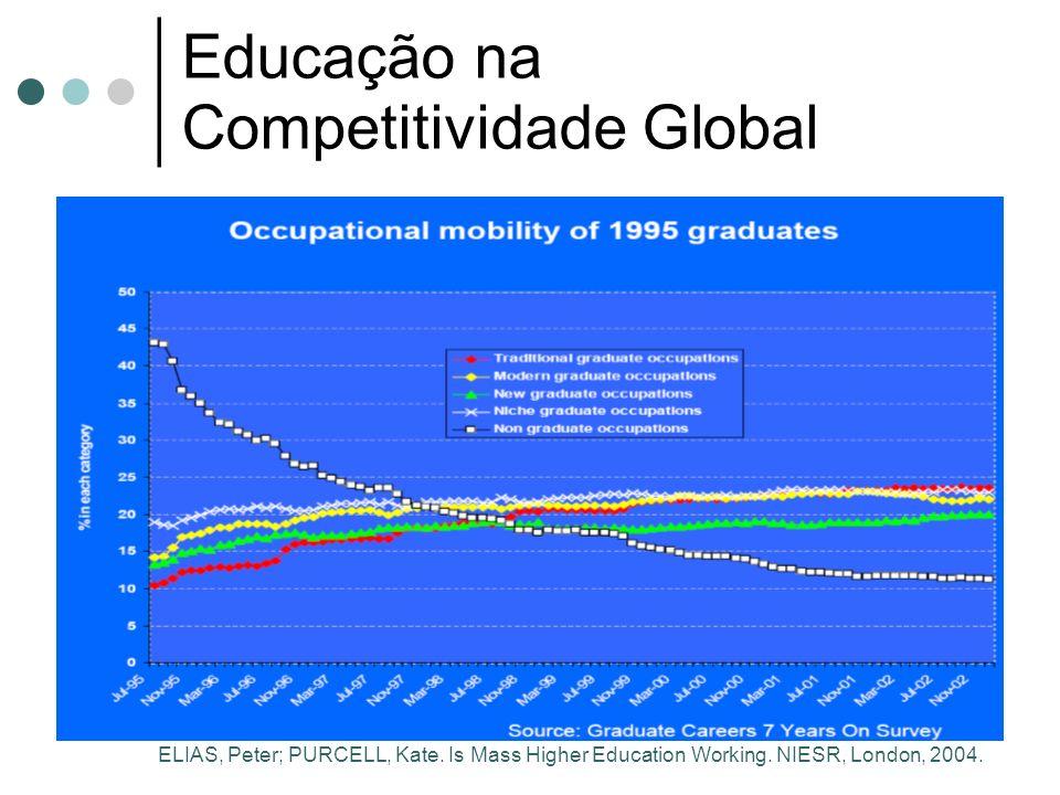 Educação na Competitividade Global