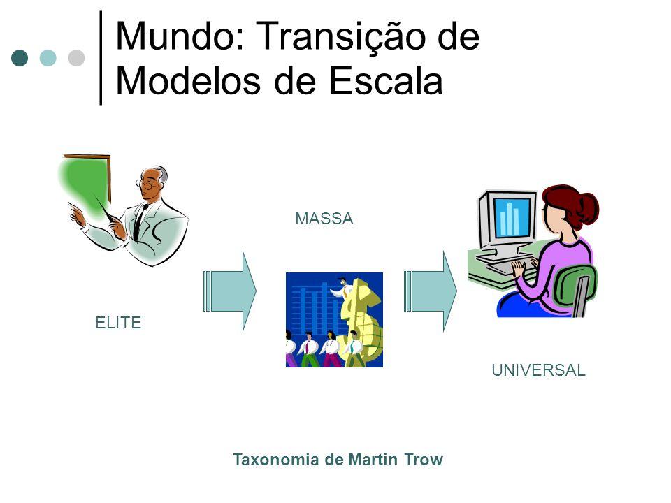 Mundo: Transição de Modelos de Escala