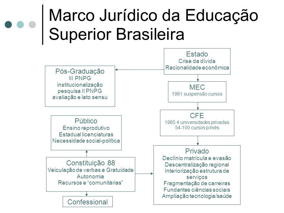 Marco Jurídico da Educação Superior Brasileira