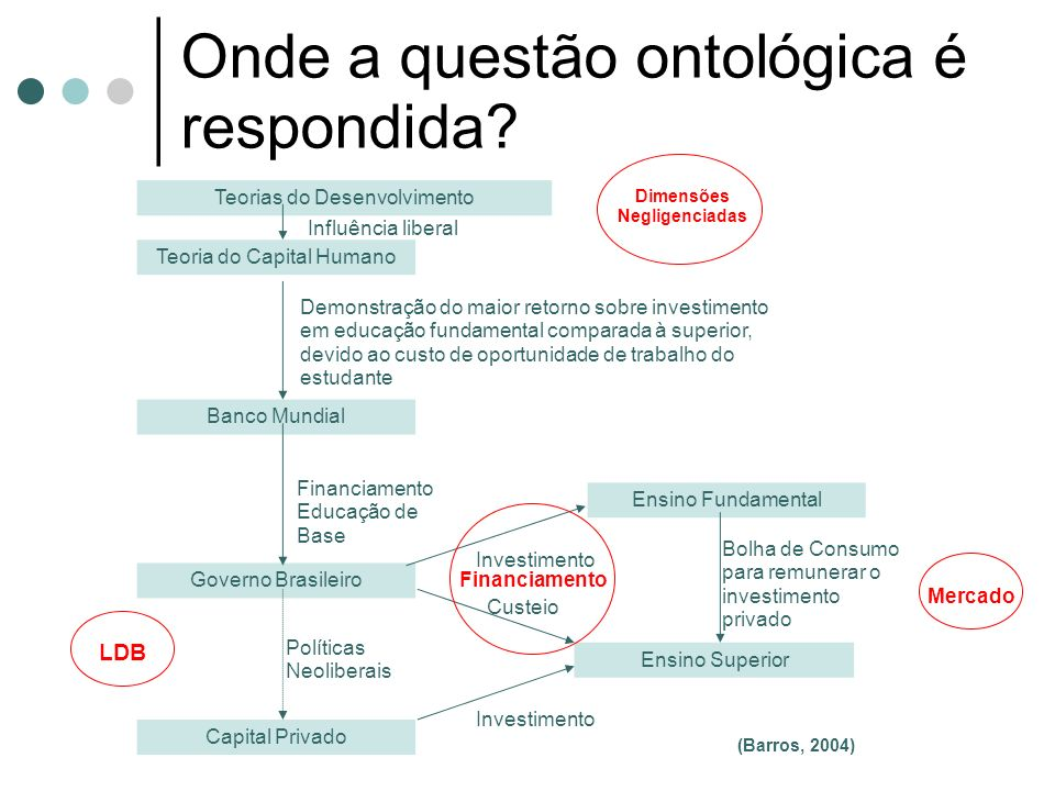 Onde a questão ontológica é respondida