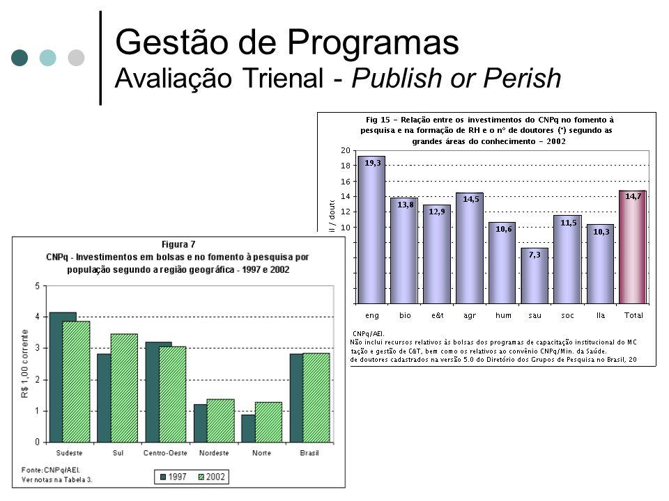 Gestão de Programas Avaliação Trienal - Publish or Perish