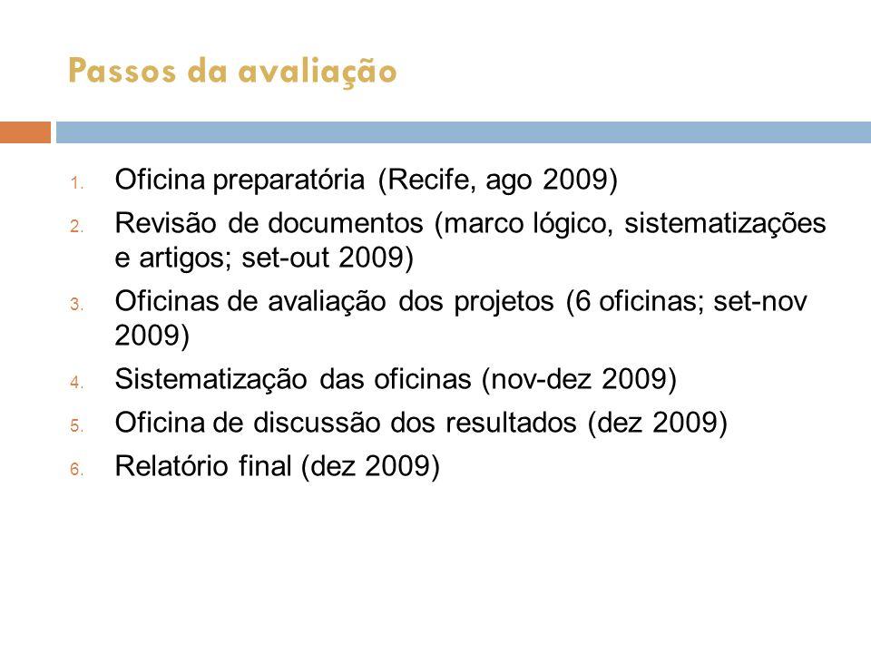 Passos da avaliação Oficina preparatória (Recife, ago 2009)