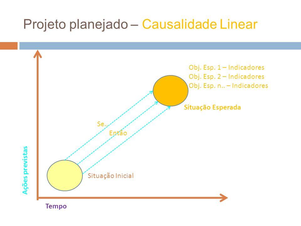 Projeto planejado – Causalidade Linear