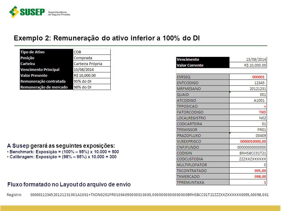 Exemplo 2: Remuneração do ativo inferior a 100% do DI