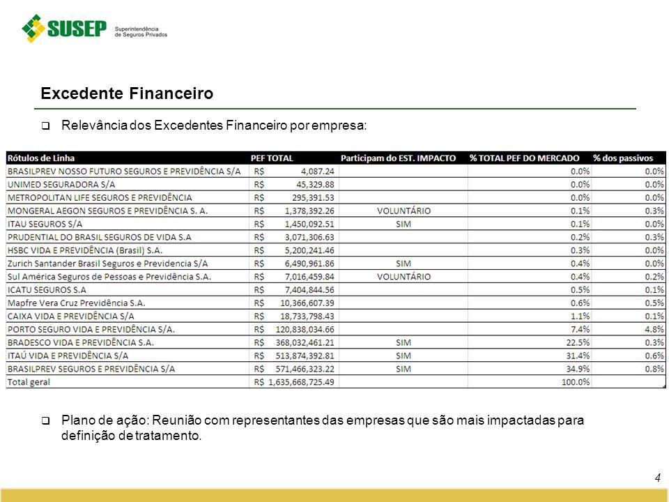 Excedente Financeiro Relevância dos Excedentes Financeiro por empresa: