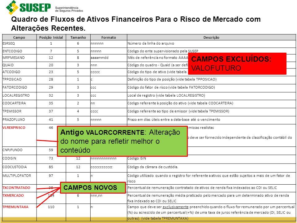 Quadro de Fluxos de Ativos Financeiros Para o Risco de Mercado com Alterações Recentes.