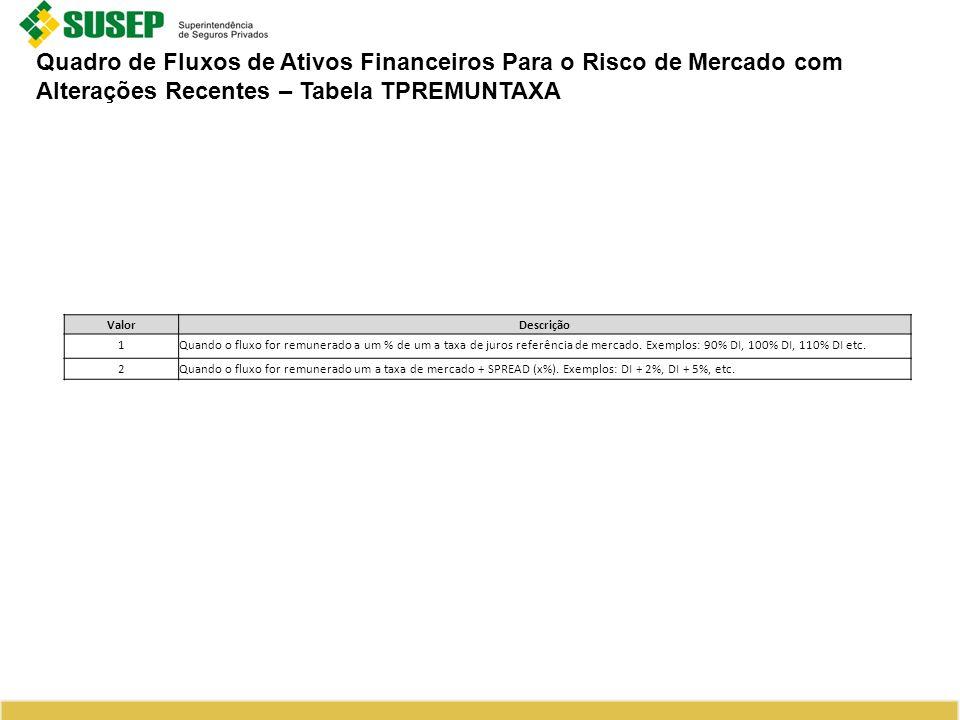 Quadro de Fluxos de Ativos Financeiros Para o Risco de Mercado com Alterações Recentes – Tabela TPREMUNTAXA