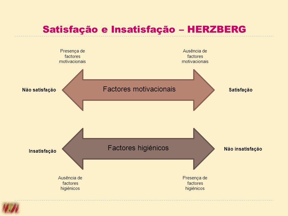 Satisfação e Insatisfação – HERZBERG