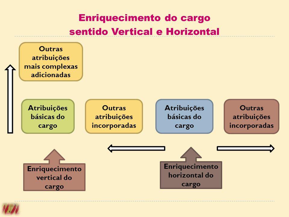 Enriquecimento do cargo sentido Vertical e Horizontal