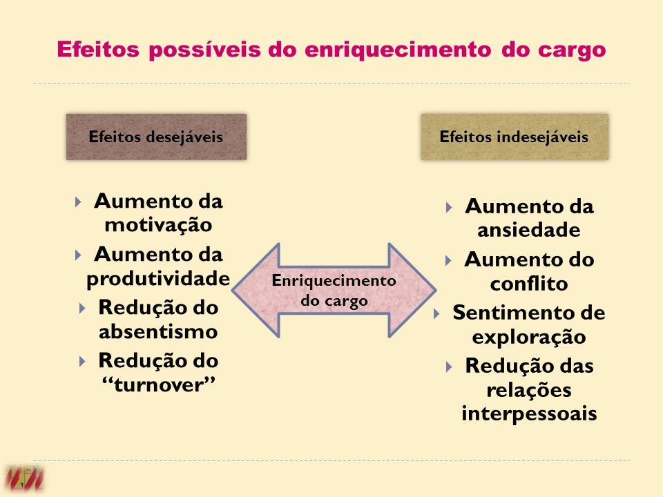 Efeitos possíveis do enriquecimento do cargo