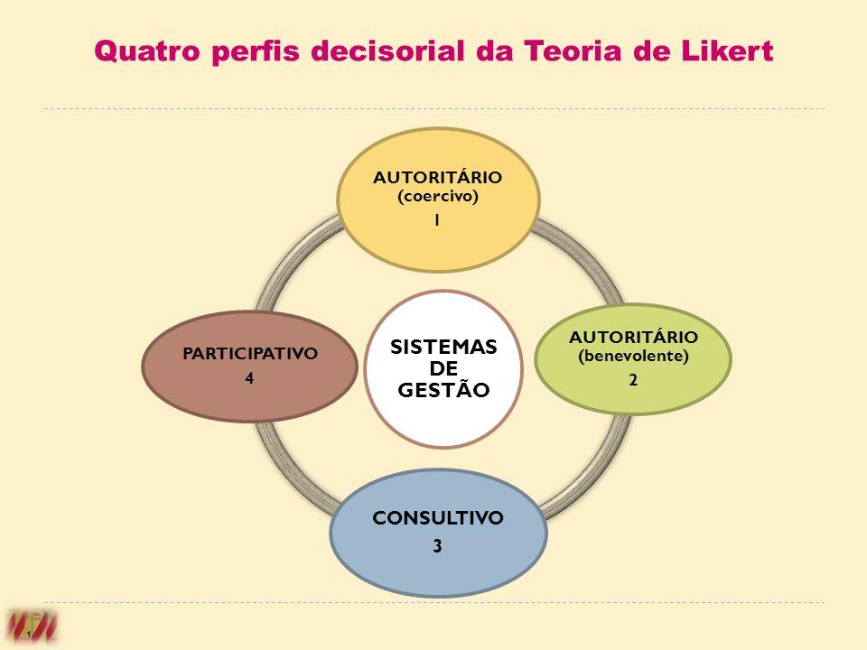 Quatro perfis decisorial da Teoria de Likert