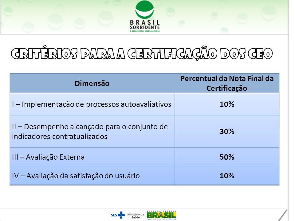 Percentual da Nota Final da Certificação