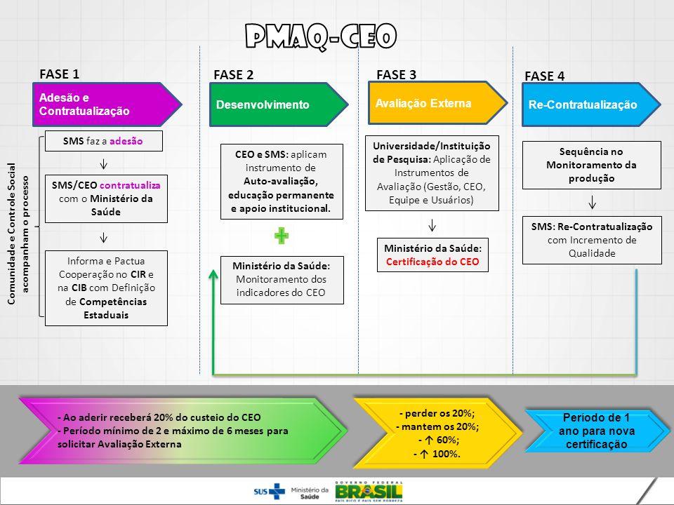 PMAQ-CEO FASE 1 FASE 2 FASE 3 FASE 4 Adesão e Contratualização