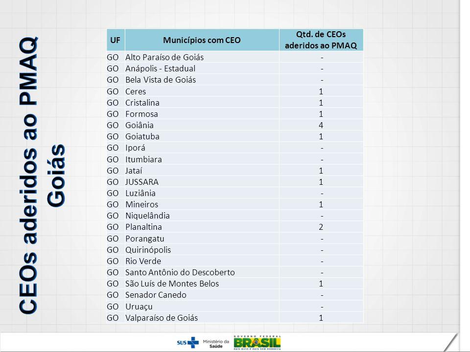 CEOs aderidos ao PMAQ Goiás