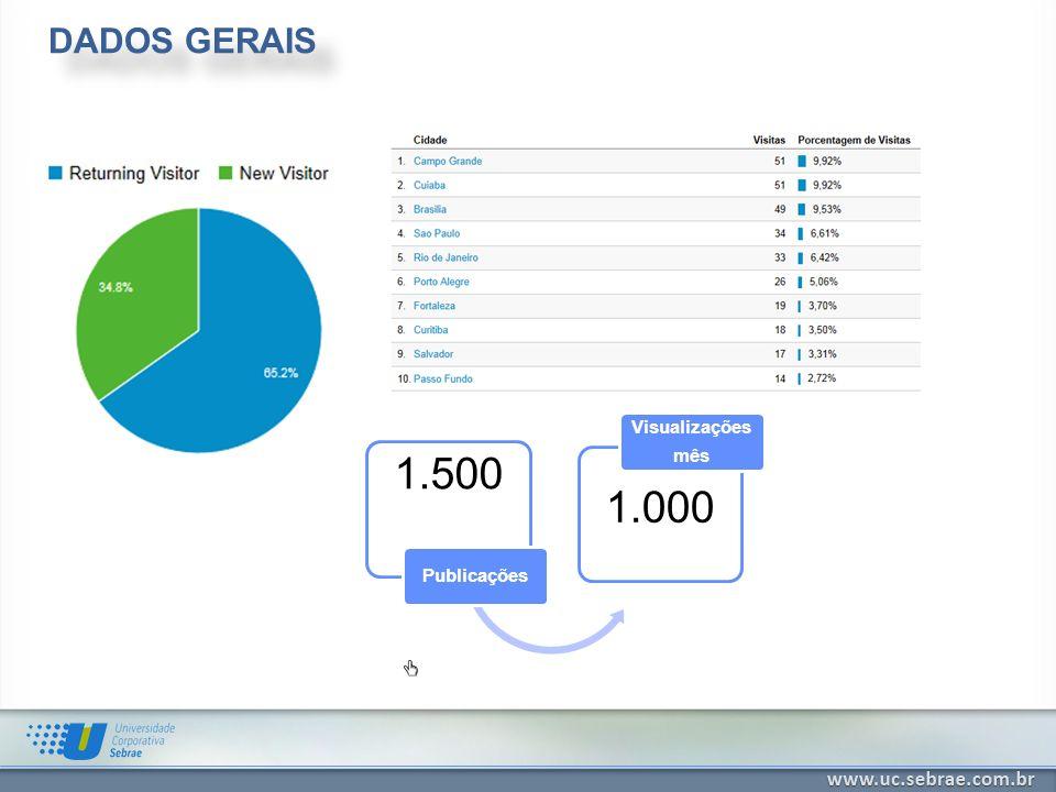 DADOS GERAIS Visualizações mês 1.500 1.000 Publicações