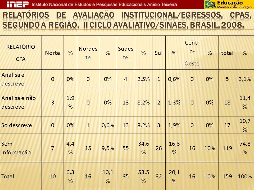Relatórios de Avaliação Institucional/Egressos, CPAs, segundo a região, II Ciclo Avaliativo/SINAES, Brasil, 2008.