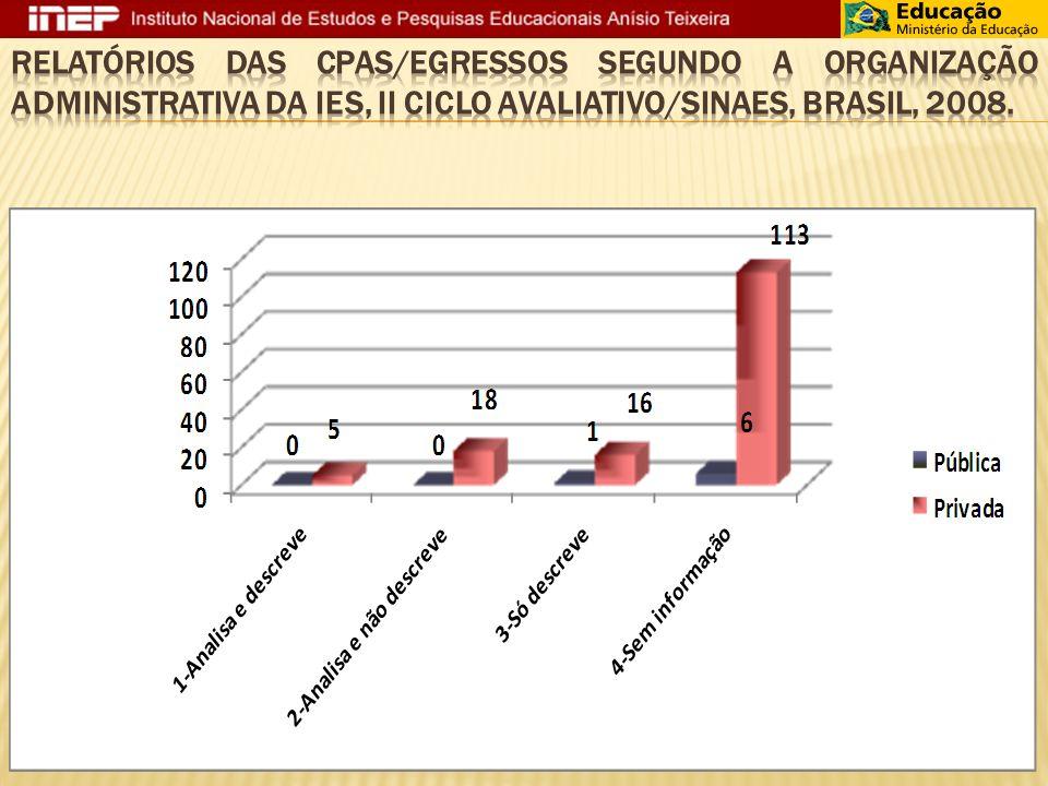 Relatórios das CPAs/Egressos segundo a organização administrativa da IES, II Ciclo Avaliativo/SINAES, Brasil, 2008.