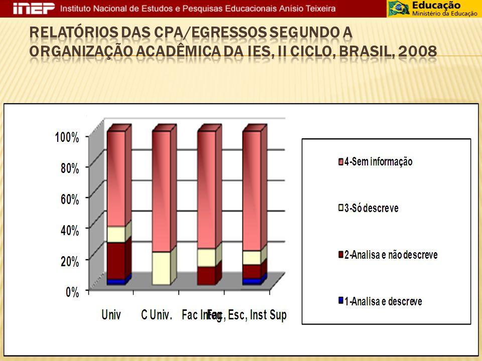 Relatórios das CPA/Egressos segundo a organização acadêmica da IES, II Ciclo, Brasil, 2008