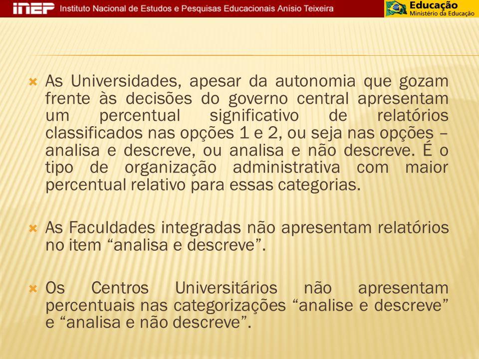 As Universidades, apesar da autonomia que gozam frente às decisões do governo central apresentam um percentual significativo de relatórios classificados nas opções 1 e 2, ou seja nas opções – analisa e descreve, ou analisa e não descreve. É o tipo de organização administrativa com maior percentual relativo para essas categorias.