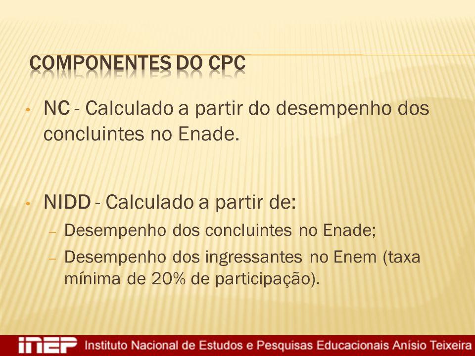 NC - Calculado a partir do desempenho dos concluintes no Enade.