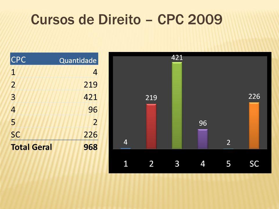 Cursos de Direito – CPC 2009 CPC 1 4 2 219 3 421 96 5 SC 226
