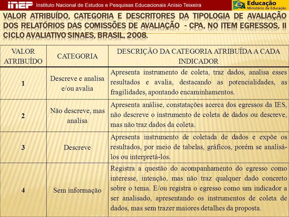 Valor atribuído, categoria e descritores da tipologia de avaliação dos relatórios das Comissões de Avaliação - CPA, no item egressos, II Ciclo avaliativo SINAES, Brasil, 2008.