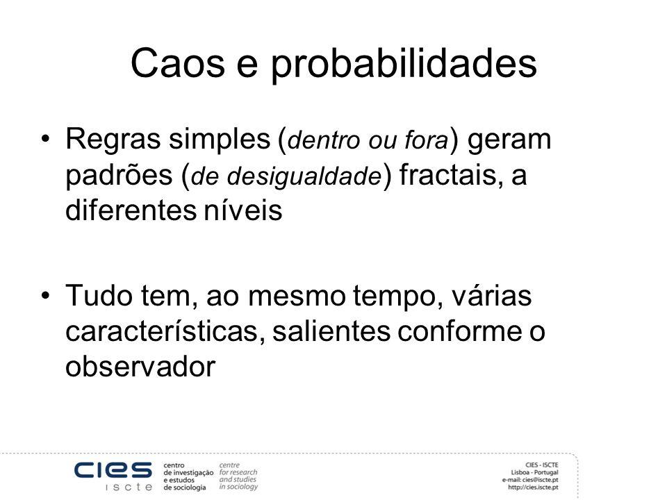 Caos e probabilidades Regras simples (dentro ou fora) geram padrões (de desigualdade) fractais, a diferentes níveis.