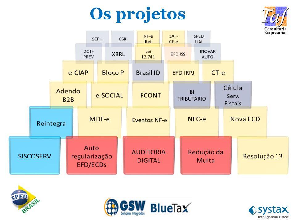Os projetos e-CIAP Bloco P Brasil ID CT-e Adendo B2B e-SOCIAL FCONT