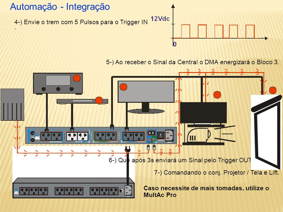Automação - Integração