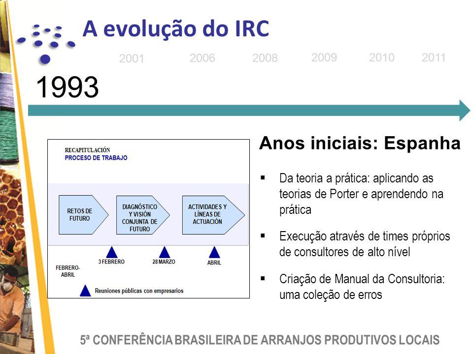 1993 A evolução do IRC Anos iniciais: Espanha