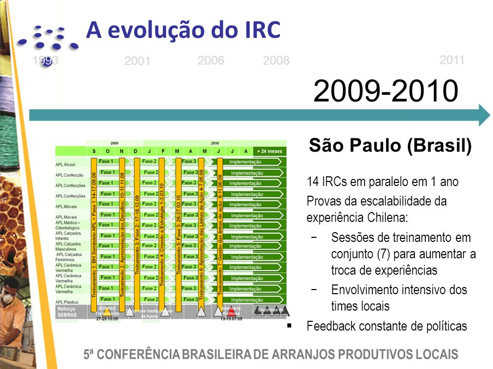 2009-2010 A evolução do IRC São Paulo (Brasil)