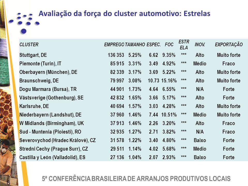 Avaliação da força do cluster automotivo: Estrelas