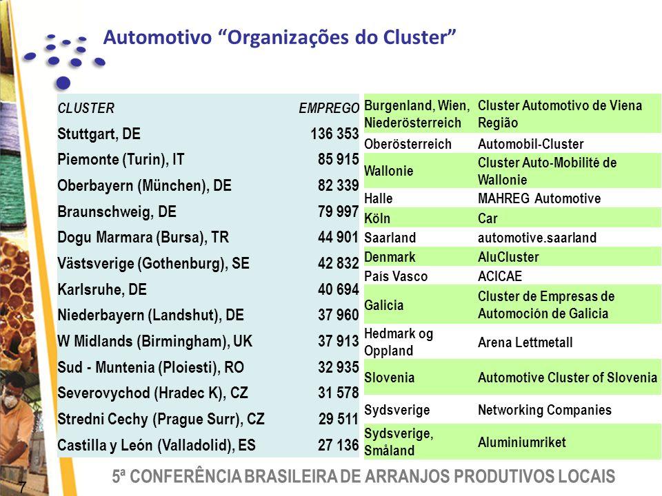 Automotivo Organizações do Cluster
