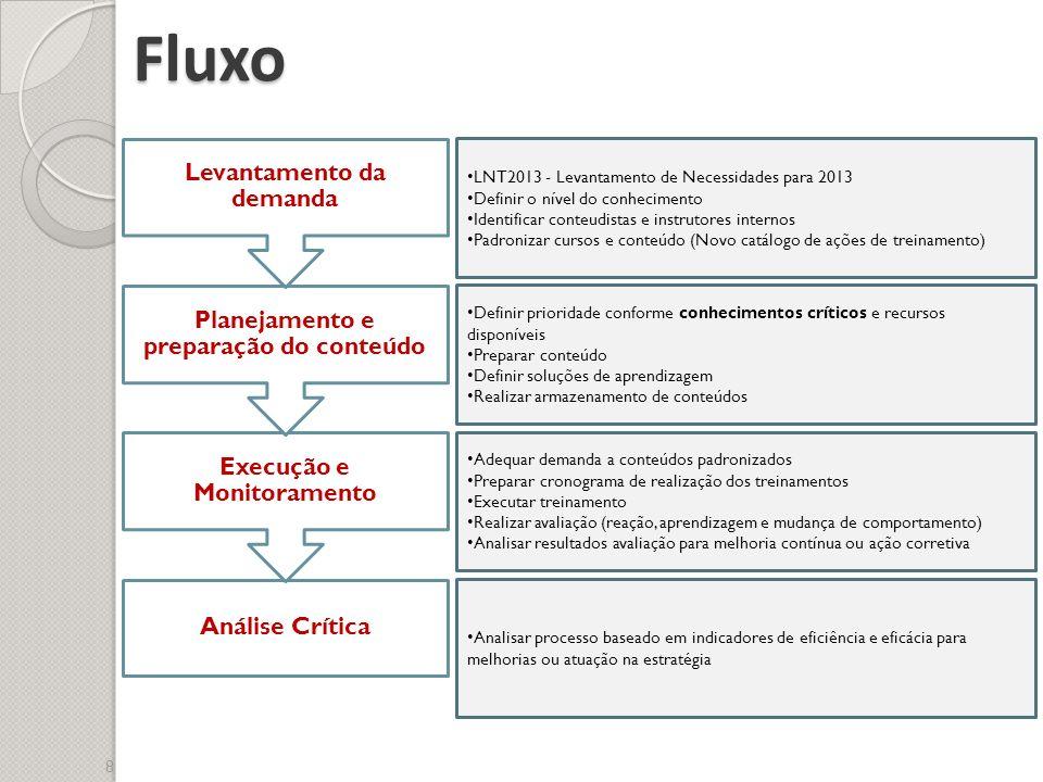 Fluxo LNT2013 - Levantamento de Necessidades para 2013