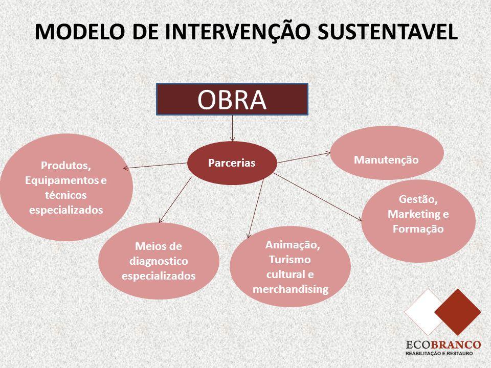 MODELO DE INTERVENÇÃO SUSTENTAVEL