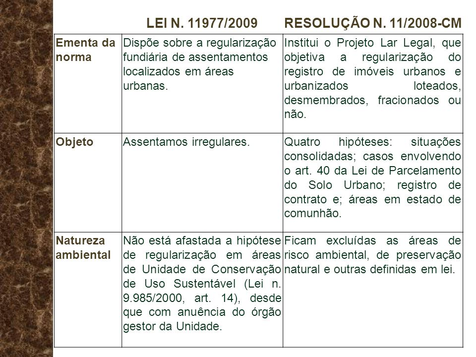 LEI N. 11977/2009 RESOLUÇÃO N. 11/2008-CM Ementa da norma