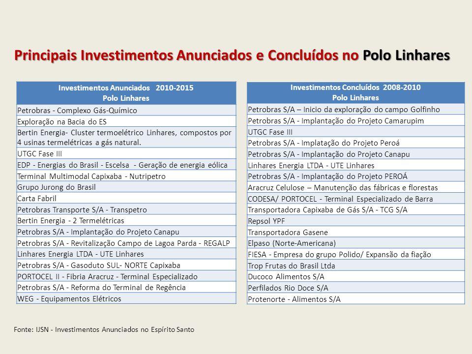 Investimentos Anunciados 2010-2015 Investimentos Concluídos 2008-2010