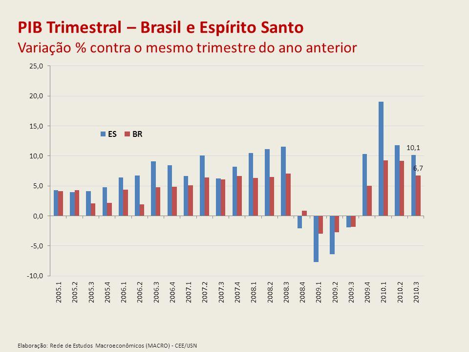PIB Trimestral – Brasil e Espírito Santo Variação % contra o mesmo trimestre do ano anterior
