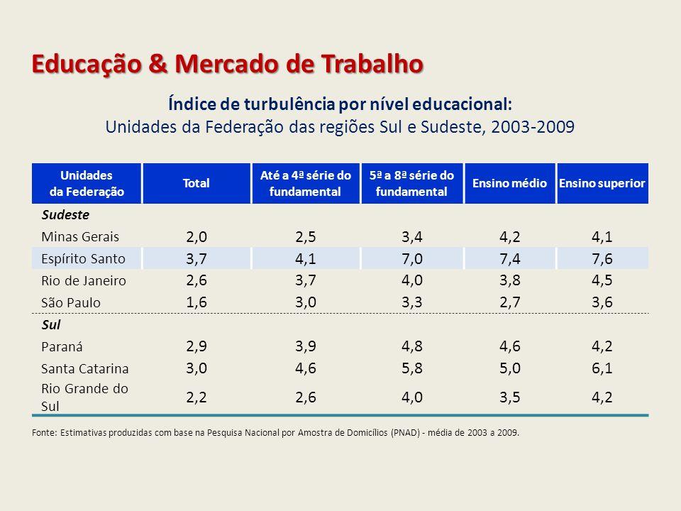 Educação & Mercado de Trabalho