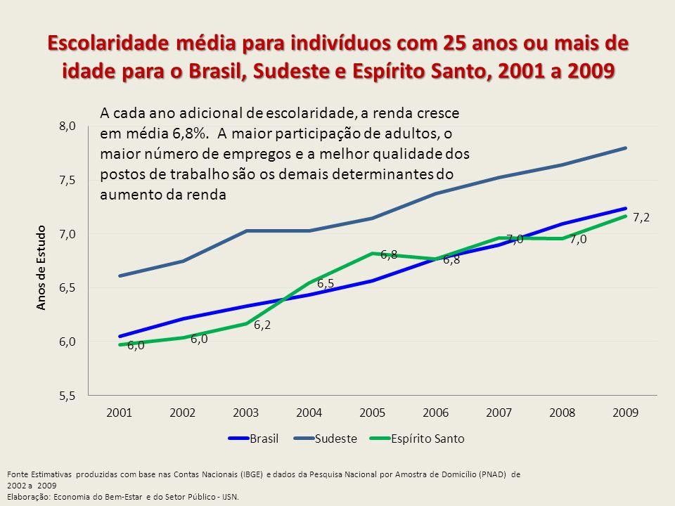 Escolaridade média para indivíduos com 25 anos ou mais de idade para o Brasil, Sudeste e Espírito Santo, 2001 a 2009