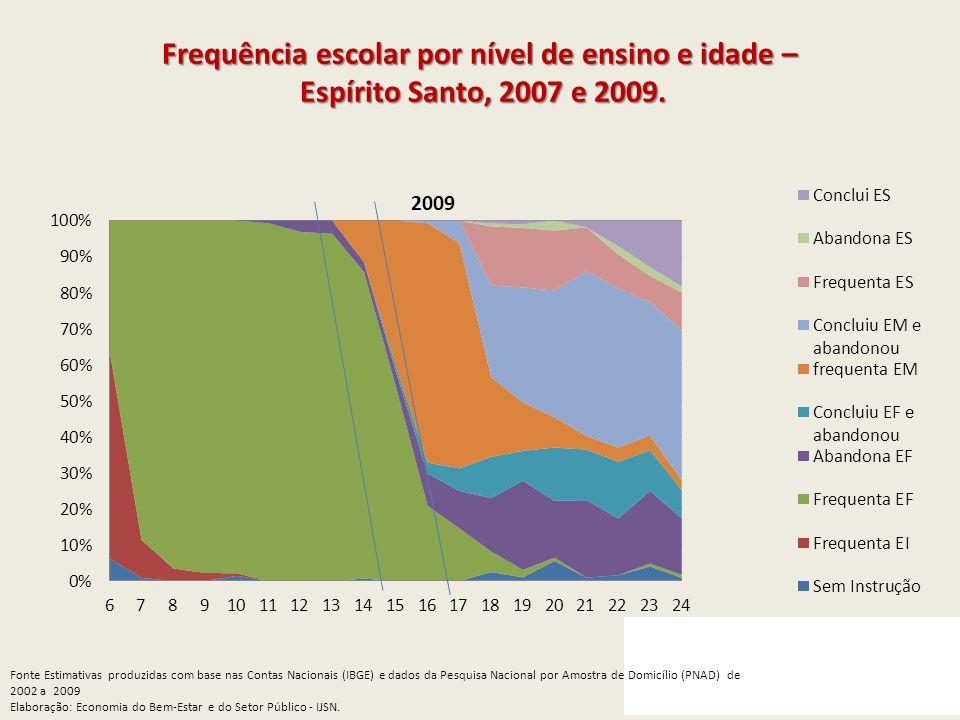 Frequência escolar por nível de ensino e idade – Espírito Santo, 2007 e 2009.