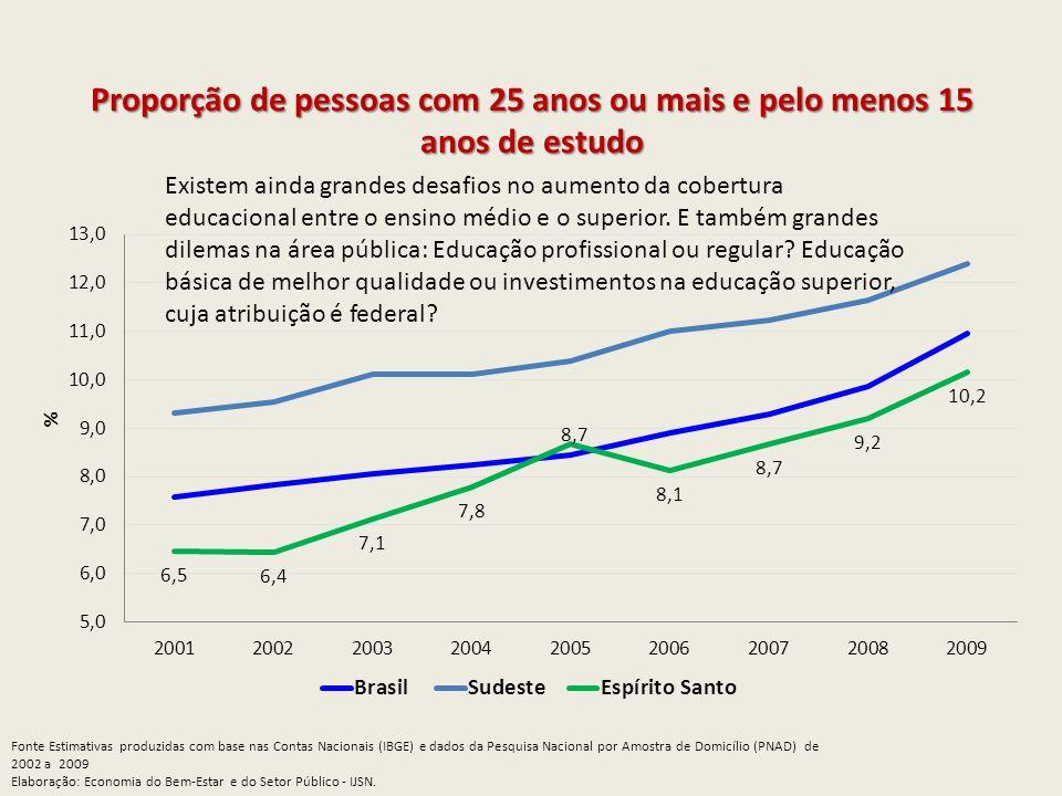 Proporção de pessoas com 25 anos ou mais e pelo menos 15 anos de estudo