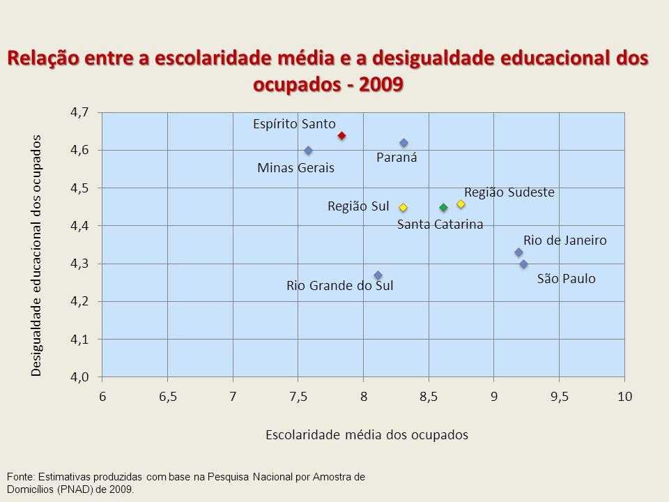 Relação entre a escolaridade média e a desigualdade educacional dos ocupados - 2009