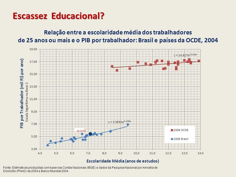 Relação entre a escolaridade média dos trabalhadores