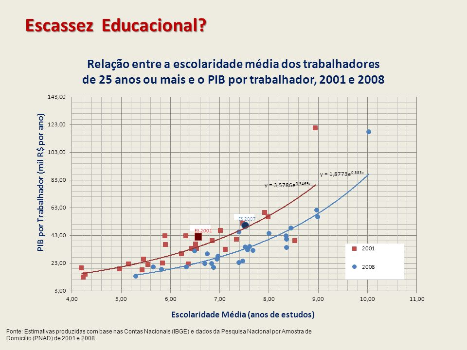 Escassez Educacional Relação entre a escolaridade média dos trabalhadores. de 25 anos ou mais e o PIB por trabalhador, 2001 e 2008.