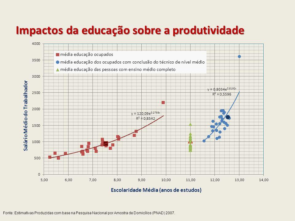 Impactos da educação sobre a produtividade